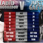 Khabib Nurmagomedov vs. Justin Gaethje UFC 254